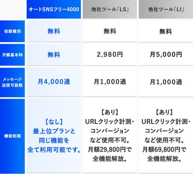 オートSNSフリー4000 加藤将太 リオン ライン公式アカウント ステップLINE ツール